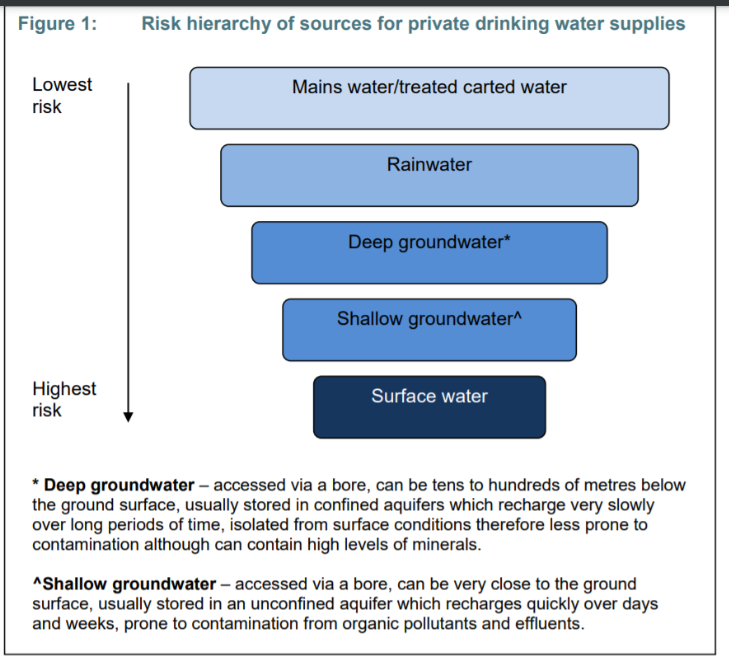 المخاطر الشائعة التي قد تهدد إمدادات المياه الخاصة بك